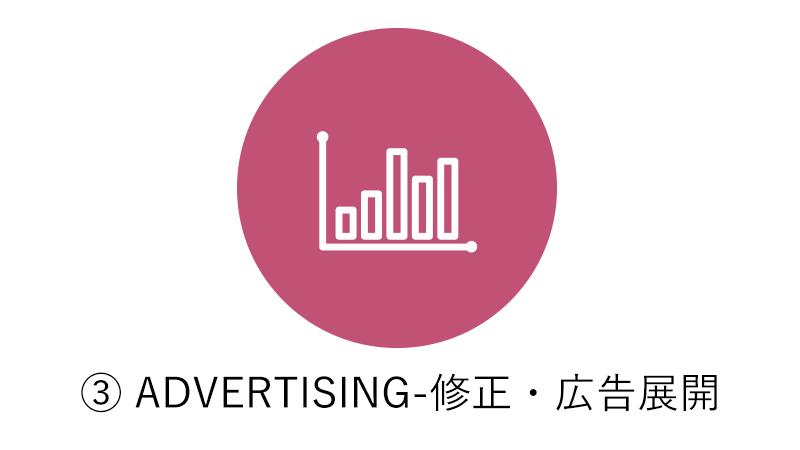 AdArch 修正 広告 動画制作 WORKFLOW